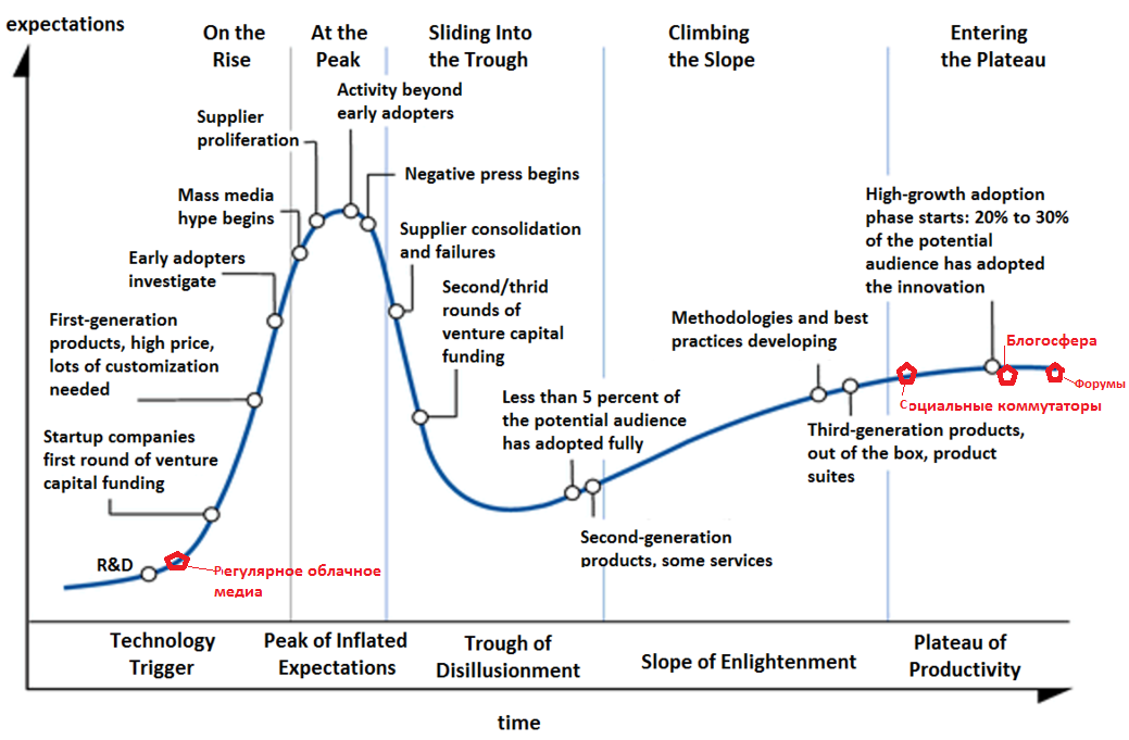 3-Hype-Cycle-General-2